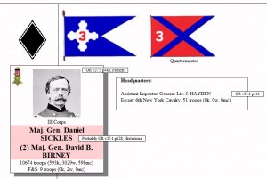 Major General Dan Sickles was the commander of III Corps, the insignia and battle flags for which are shown.  Sickles was awarded the Medal of Honor.  When he was wounded in battle (pink), command fell to Major General David Birney who was also wounded.  Click on any image to zoom.