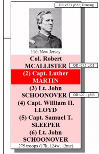 The 11th New Jersey had six commanders over the course of the 3-day battle.  One of them was killed and ALL of the others were wounded.  Two of the commanders (McAllister and Schoonover) filed Official Reports about the campaign, as did Captain William A. Dunning.  The citations for all three of those reports are shown.  As also shown, the regiment started the battle with 275 men and, of those, 17 were killed or mortally wounded, 124 were wounded, and 12 were missing or captured.